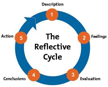 Reflective practice - Wikipedia